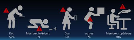 statistiques des zones de blessures
