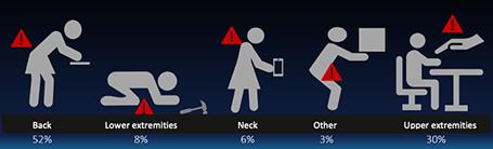 injury zone statistics