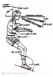 illustration d'une position assise ergonomique